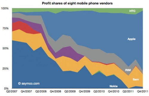 Profit Share mobile
