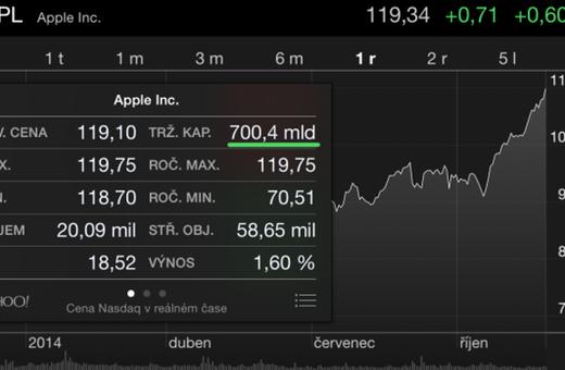 Tržní hodnota Applu prolomila rekordní 700miliardovou hranici