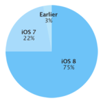 Adopce iOS 8 dosáhla 75 procent