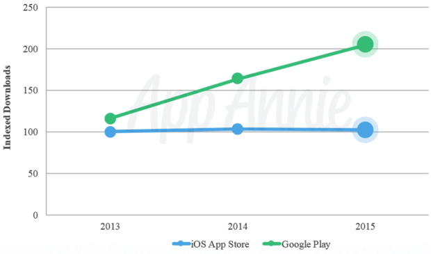 01-2015-Revenue-and-Downloads-iOS-and-Google-Play-Combined
