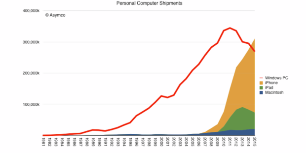 iOS_windows_chart
