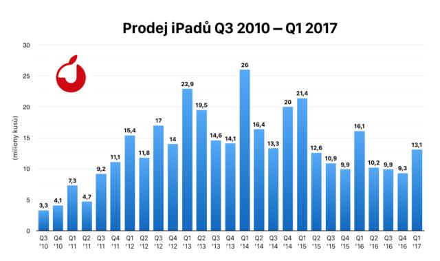 Q1_2017ipad