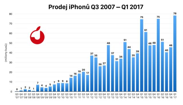 Q1_2017iphone