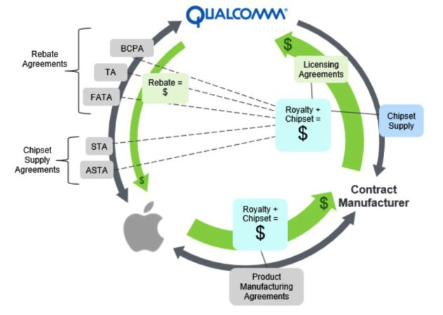 qualcomm-royalty-model