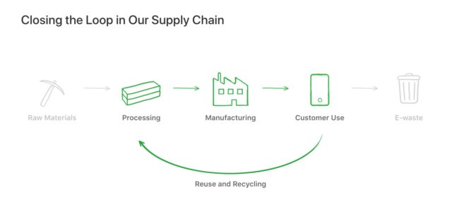 loop-supply-chain